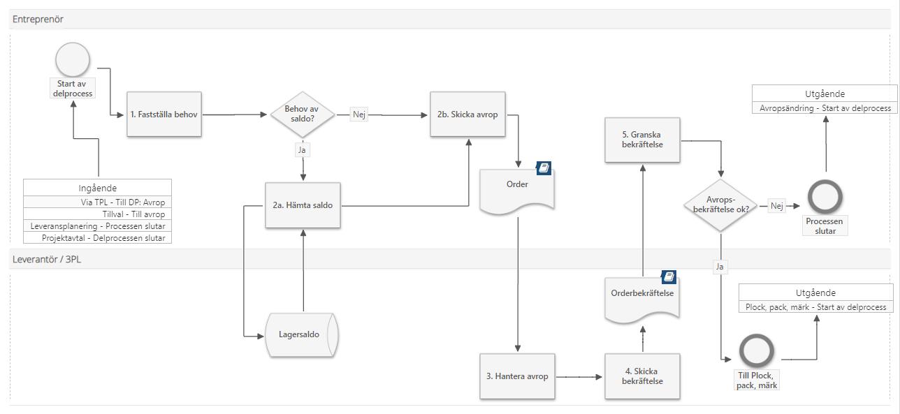 Bild på en av BEAsts processer.