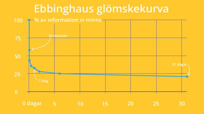 ebbinghaussvensk