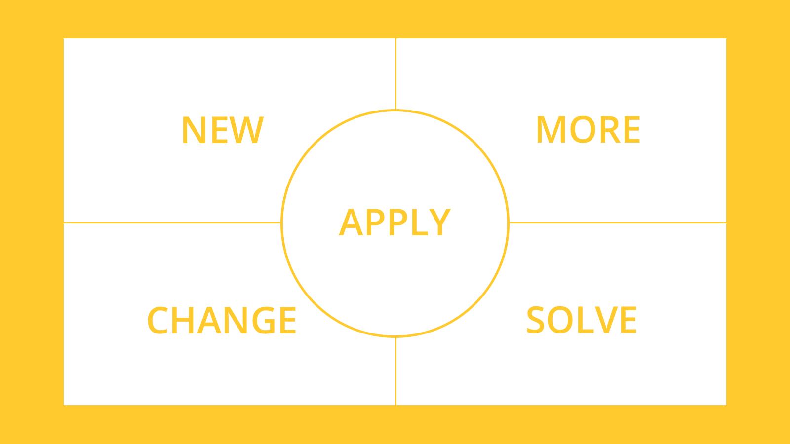 Bild som sammanfattar de fem tillfällena: New, More, Apply, Change och Solve.