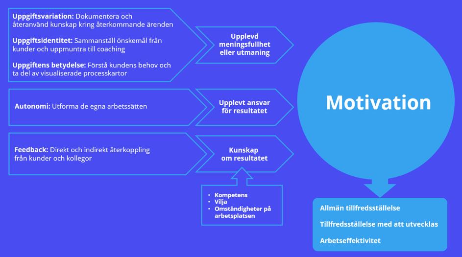 En karta över hur man uppnår motivation hos supportmedarbetarna.
