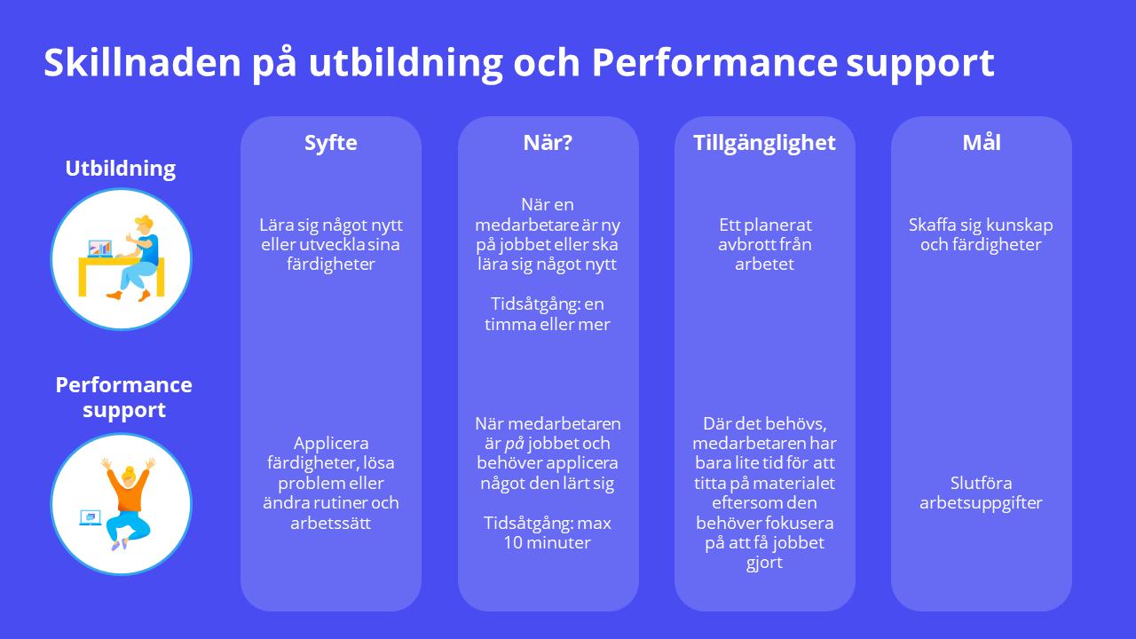 Skillnaderna mellan utbildning och Performance Support.