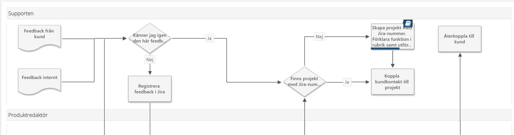 Bild på en processkarta som InfoCaptions support följer.